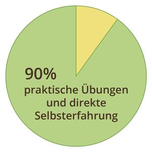 90 % Praktische Übungen im Seminar